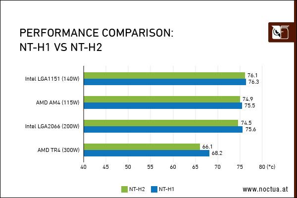 Comparación de rendimiento NT-H1 vs. NT-H2