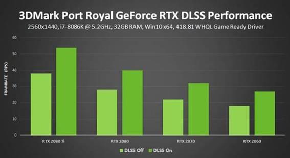 Activar DLSS en 3DMark Port Royal se traduce en una mejora del rendimiento de hasta el 50%.