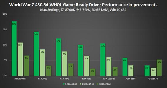 Los juegos en Vulkan mejoran en GPUs GeForce