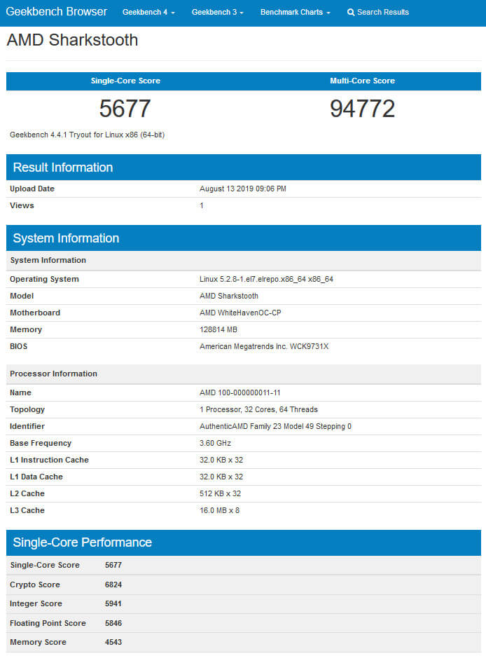 AMD Sharkstooth, el Threadripper Zen 2 aparece en Geekbench
