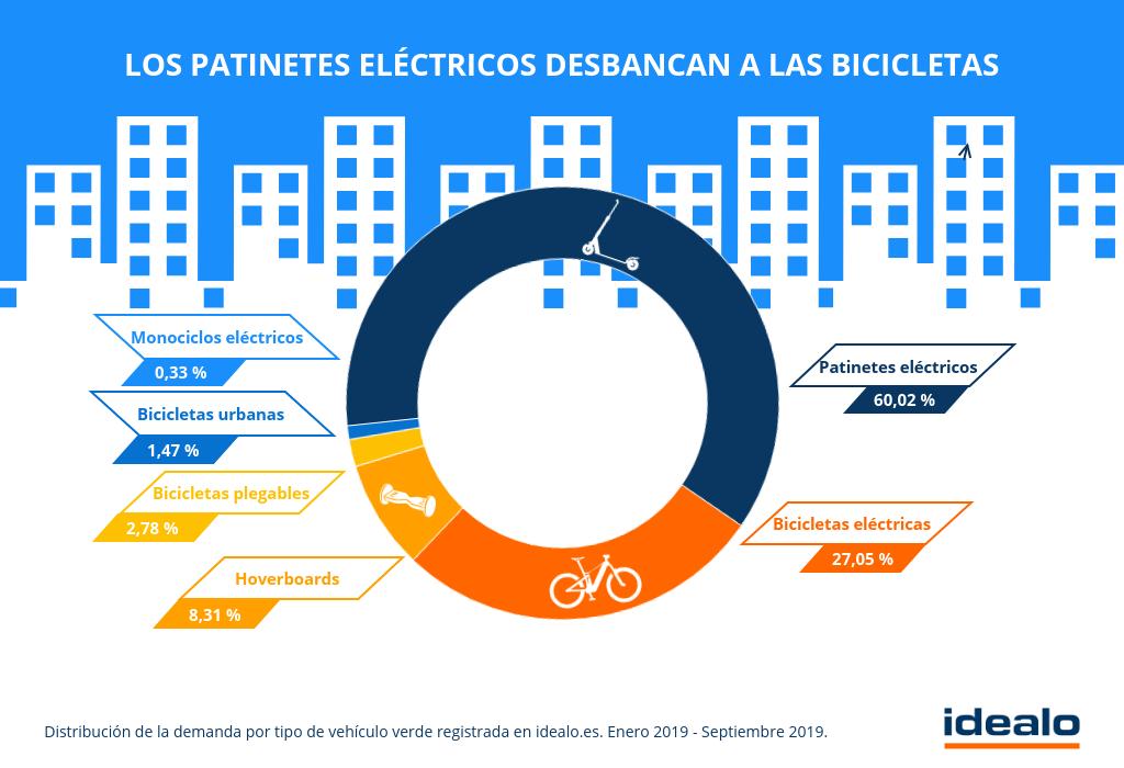 La demanda de patinetes eléctricos se dispara - la demanda de patinetes eléctricos supone un total del 60% de todos los VMP