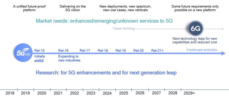 Según los últimos informes, China inicia el desarrollo del 6G