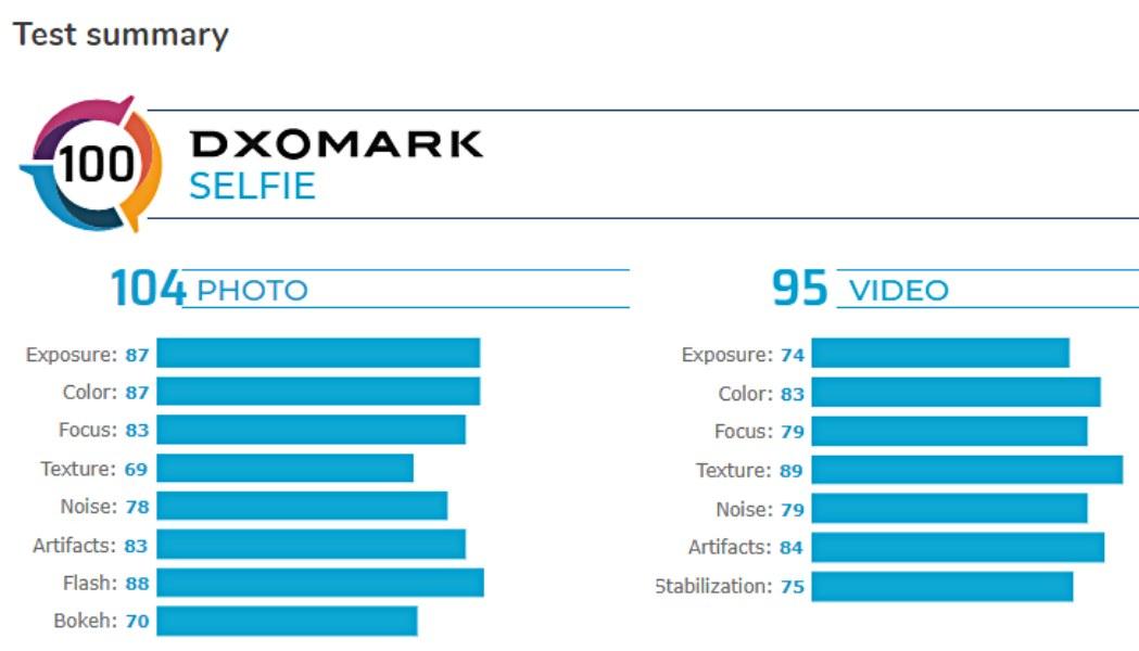 La cámara selfie del Galaxy S20 Ultra top 3 en DxOMark