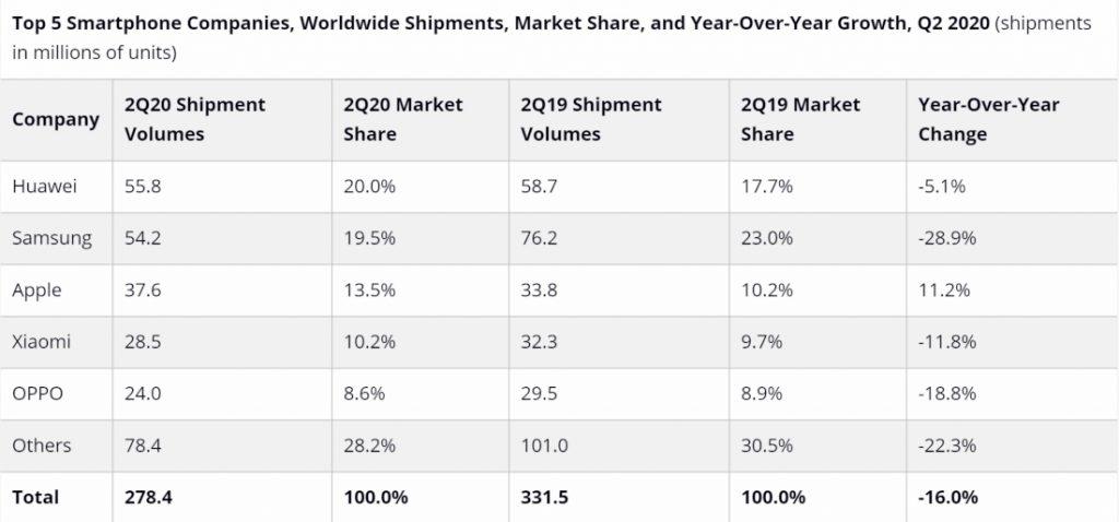 Huawei alcanza el primer puesto en el mercado de teléfonos