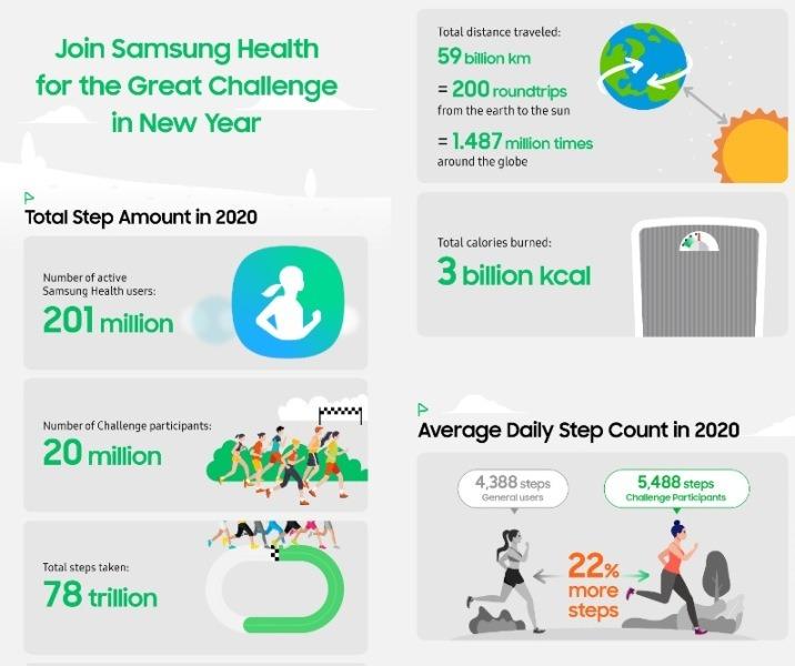 Samsung Health propone un reto grupal para los propósitos de 2021