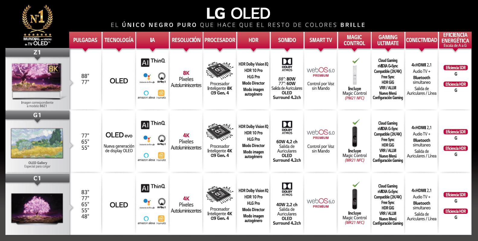 LG lanza en España las nuevas gamas OLED y Nanocell